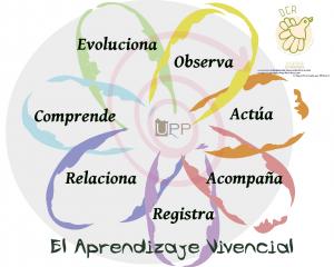 flor-aprendizaje-vivencial